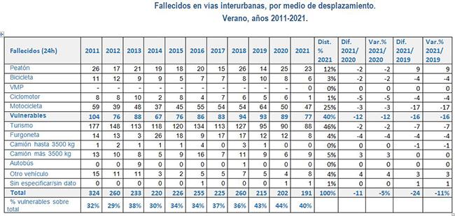 Fallecidos en vías interurbanas, por medio de desplazamiento. Verano, años 2011-2021