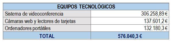 Desglose de inversión en material par videoconferencia y equipos informáticos