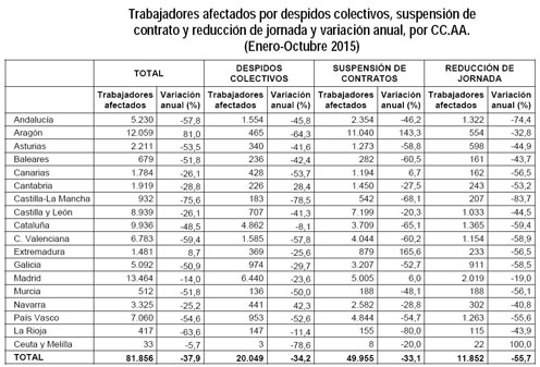 El número de trabajadores afectados por despidos colectivos desciende un 34% hasta octubre