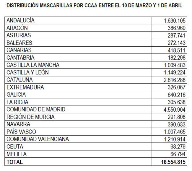 Tabla de distribución de mascarillas por CCAA entre el 10 de marzo y el 1 de abril