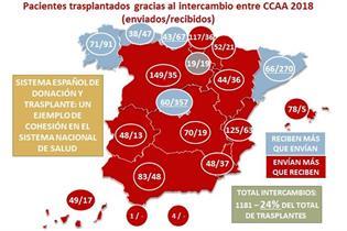 Mapa de España de los intercambios de donaciones entre Comunidades Autónomas en el 2018