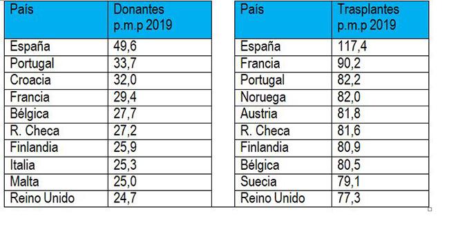 países de la UE con mayor tasa de donación y trasplante