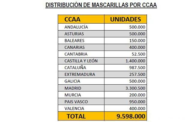 Distribución de mascarillas por CCAA