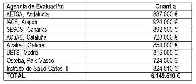 Distribución del presupuesto de 2021 para las agencias de evaluación de tecnologías sanitarias