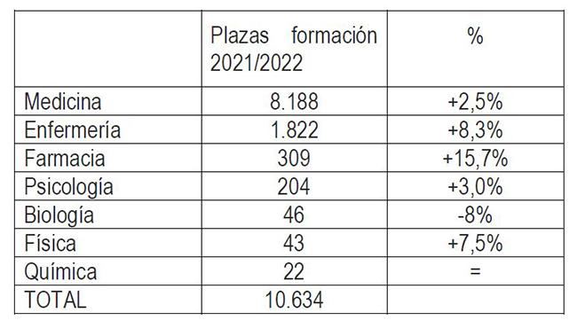 Plazas formación 2021/2022 por especialidades