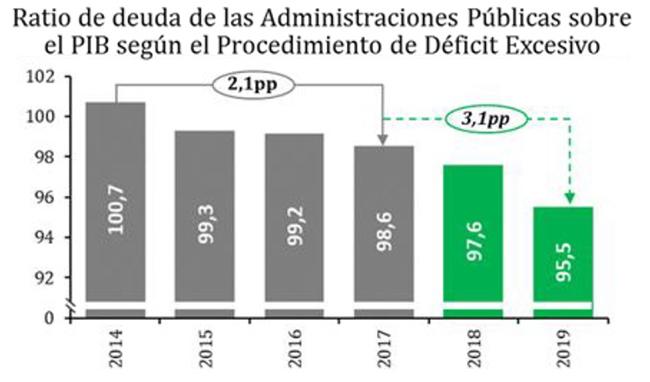 La deuda de las Administraciones Públicas se redujo hasta el 95,5% del PIB en 2019