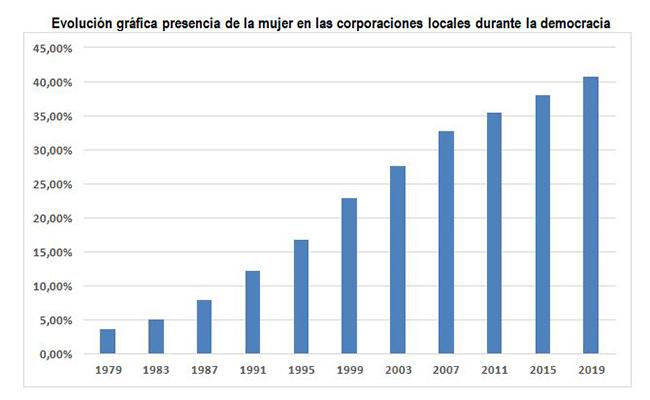 Presencia de la mujer en las corporaciones locales durante la democracia