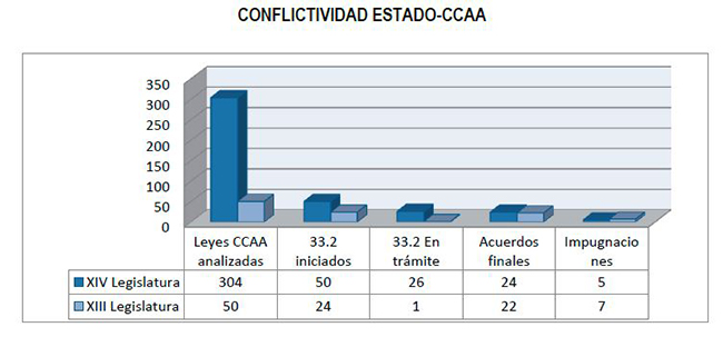 En 2020 solo se presentaron 5 recursos ante el TC y se iniciaron 50 procedimientos para resolver conflictos