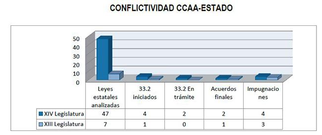 Conflictividad CCAA-Estado