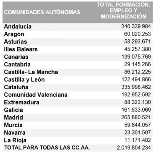 Distribución de los fondos de las políticas activas de empleo por comunidades autónomas
