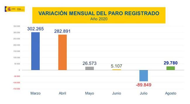 Variación mensual del paro registrado año 2020