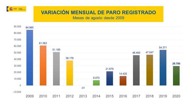 Variación mensual del paro registrado meses de agosto desde 2009