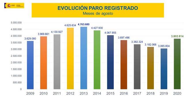 Evolución paro registrado meses de agosto