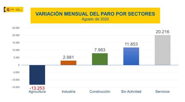 Variación mensual del paro por sectores agosto de 2020