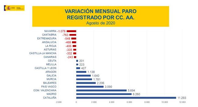 Variación mensual paro registrado por CCAA agosto de 2020