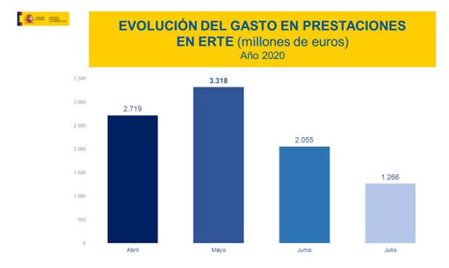Evolución del gasto en prestaciones en ERTE año 2020