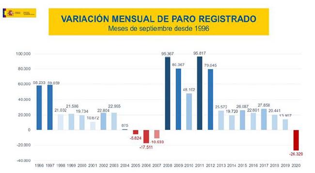 Variación mensual del paro resgistrado