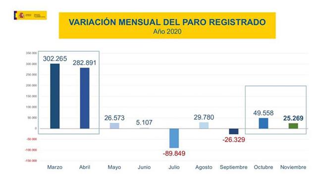 Variación mensual del paro registrado