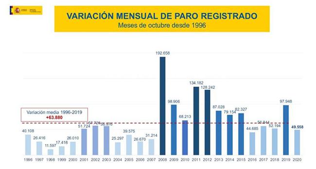 Variación mensual de paro registrado en los meses de octubre