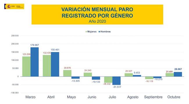 Variación mensual del paro registrado por género
