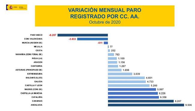 Variación mensual del paro registrado por comunidad autónoma
