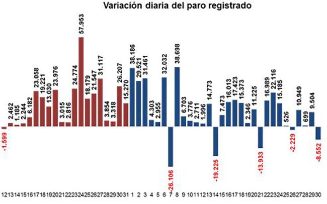 Variación diaria del paro registrado