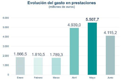 Gráfico de la evolución del gasto en prestaciones