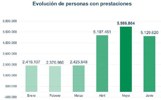 Gráfico de la evolución de personas con prestaciones