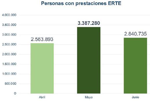 Gráfico sobre el número de personas con prestaciones ERTE