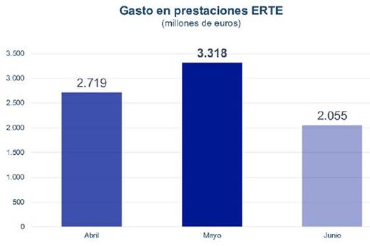 Gráfico sobre el gasto en prestaciones ERTE