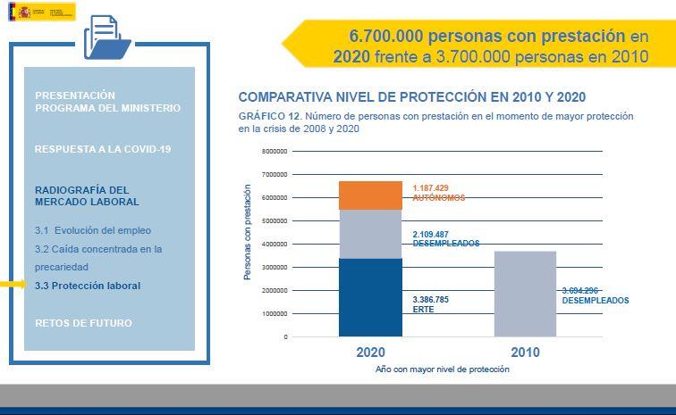 Comparativa 2010 y 2020 de personas con prestaciones