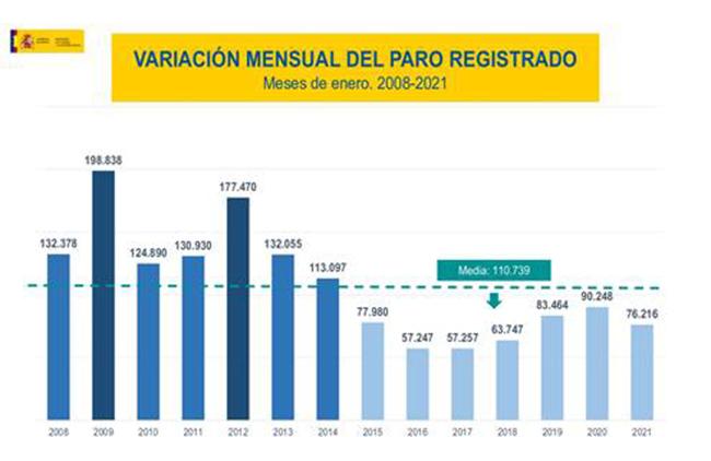 El paro registrado aumenta en 76.216 personas en enero, un incremento inferior al del mismo mes en 2020