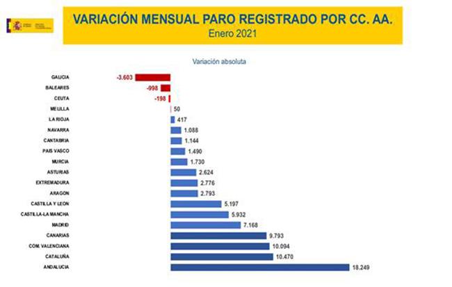 Variación mensual del paro registrado por CCAA