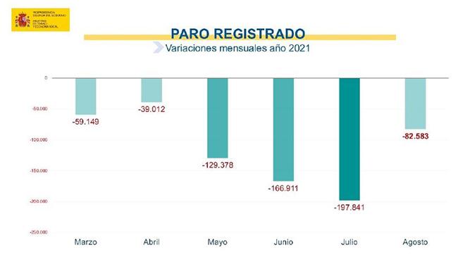 Paro registrado: variaciones mensuales año 2021