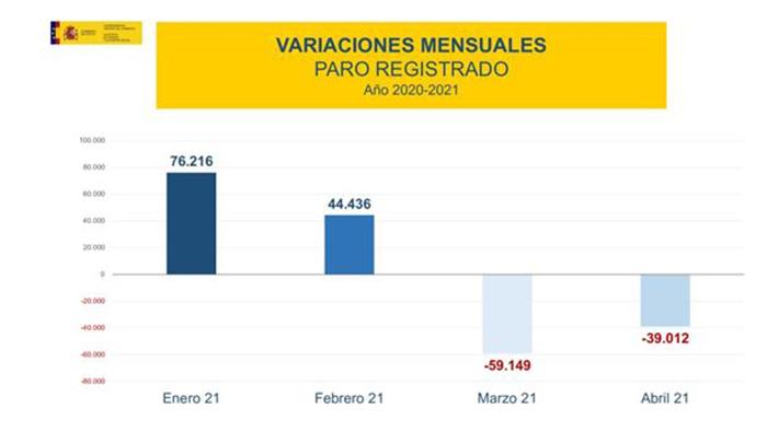Variaciones mensuales del paro registrado