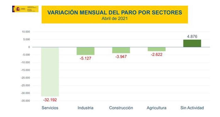 Variación mensual del paro por sectores