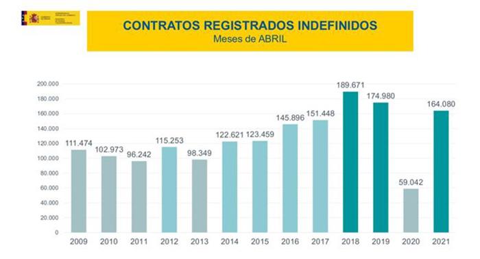 Contratos registrados indefinidos