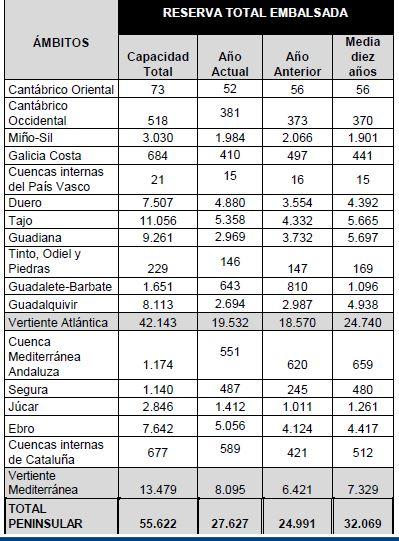 Tabla de la reserva total embalsada, por cuencas