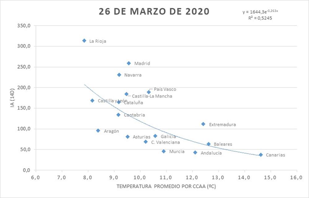 Gráfico correspondiente al 26 de marzo