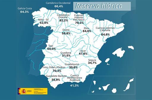 Mapa de España con la reserva hídrica por cuencas