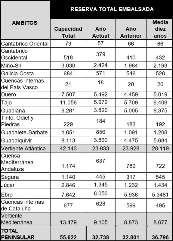Tabla de la reserva total embalsada en hectómetros cúbico