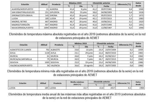Tabla de temperatuas máximas, mínimas y media anual
