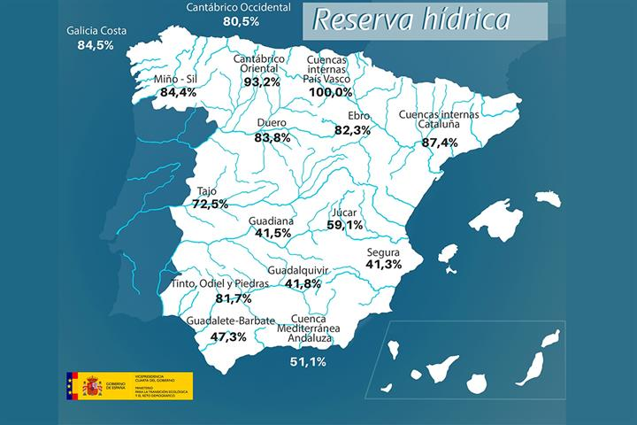 Reserva hídrica española