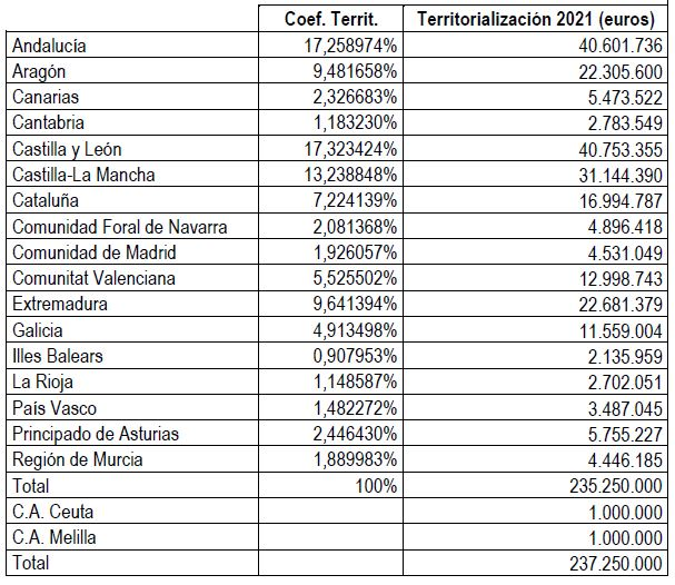 https://www.lamoncloa.gob.es/serviciosdeprensa/notasprensa/transicion-ecologica/PublishingImages/2021/090721-tabla1.JPG