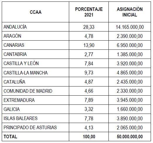 https://www.lamoncloa.gob.es/serviciosdeprensa/notasprensa/transicion-ecologica/PublishingImages/2021/090721-tabla3.JPG