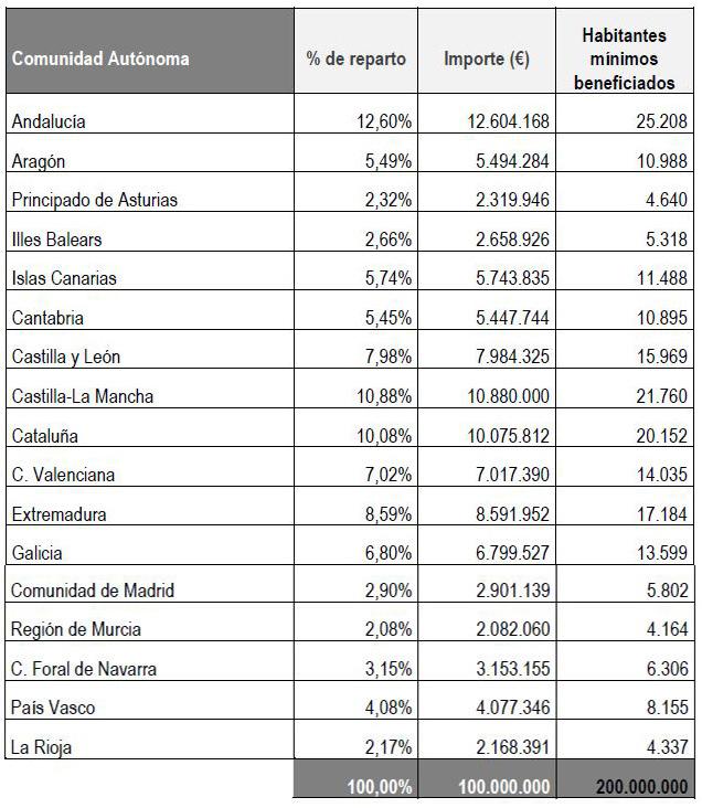 https://www.lamoncloa.gob.es/serviciosdeprensa/notasprensa/transicion-ecologica/PublishingImages/2021/090721-tabla5.JPG