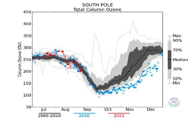 Gráfico de la evolución del agujero de ozono antártico