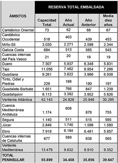 Tabla de la reserva total embalsada por ámbitos